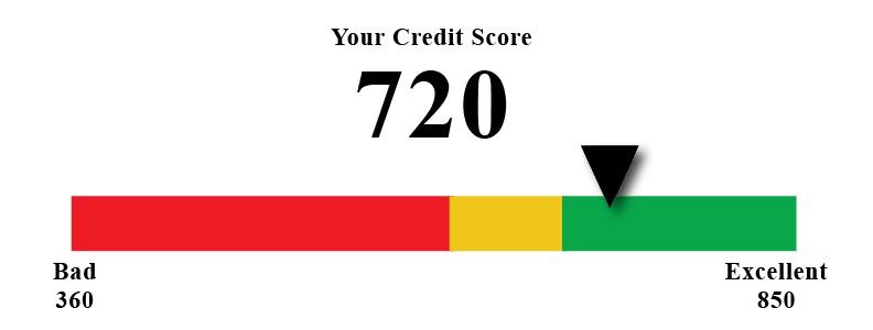 Credit graph